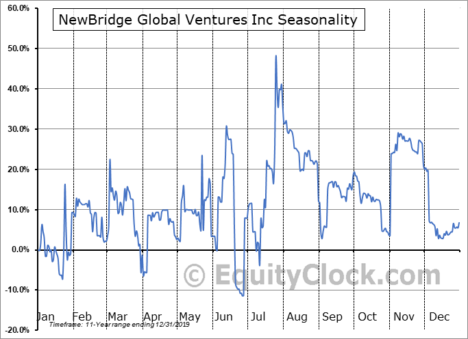 NewBridge Global Ventures Inc (OTCMKT:NBGV) Seasonal Chart