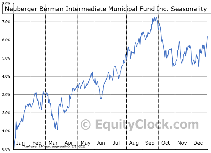 Neuberger Berman Intermediate Municipal Fund Inc. (AMEX:NBH) Seasonal Chart