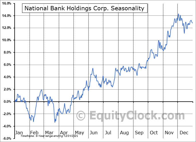 National Bank Holdings Corp. (NYSE:NBHC) Seasonal Chart