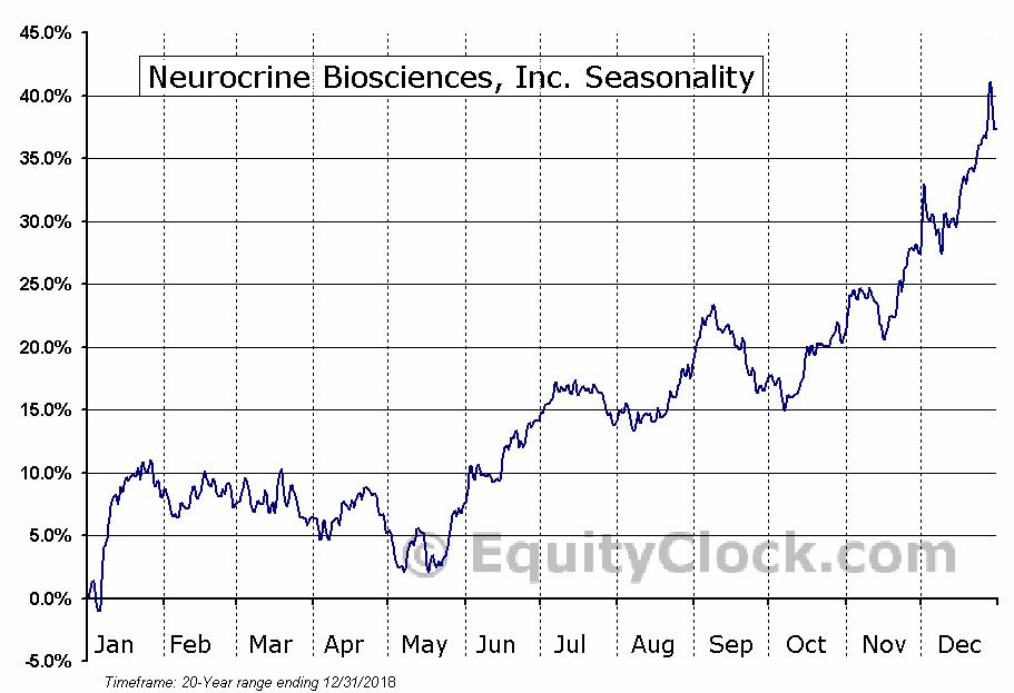 Neurocrine Biosciences, Inc. (NASD:NBIX) Seasonal Chart