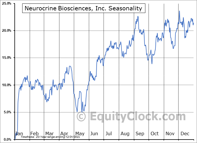 Neurocrine Biosciences, Inc. (NASD:NBIX) Seasonal Chart