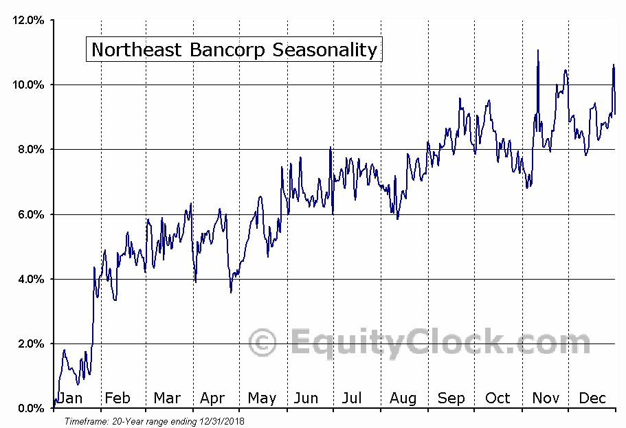 Northeast Bancorp (NASD:NBN) Seasonal Chart
