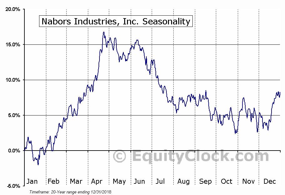 Nabors Industries, Inc. (NYSE:NBR) Seasonal Chart