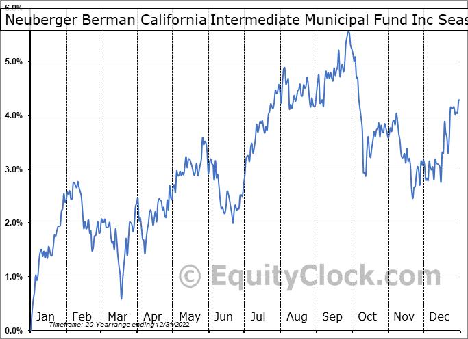 Neuberger Berman California Intermediate Municipal Fund Inc (AMEX:NBW) Seasonal Chart