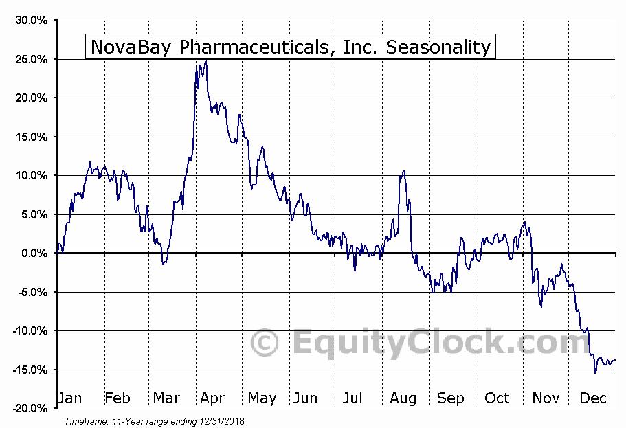 NovaBay Pharmaceuticals, Inc. (AMEX:NBY) Seasonal Chart