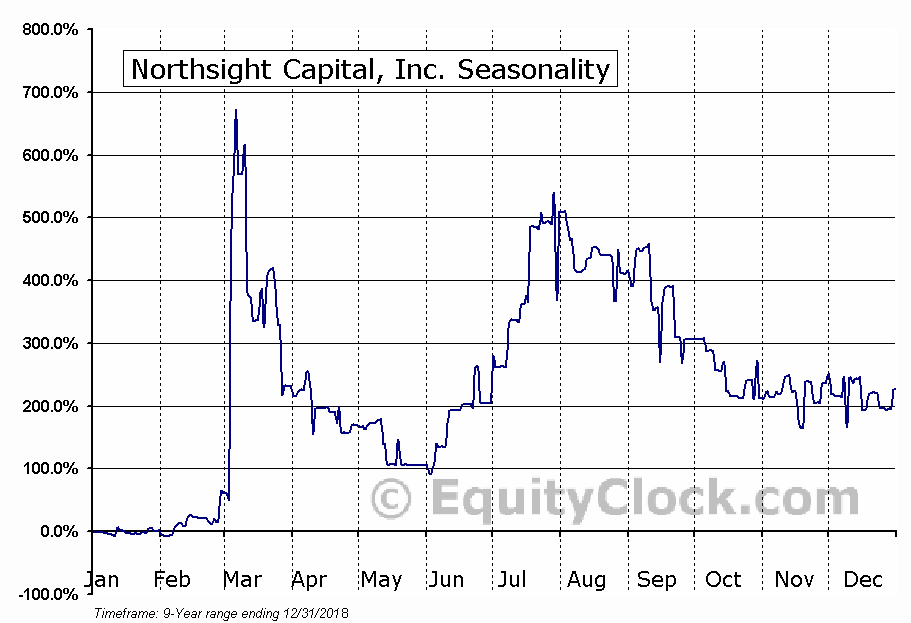 Northsight Capital, Inc. (OTCMKT:NCAP) Seasonal Chart