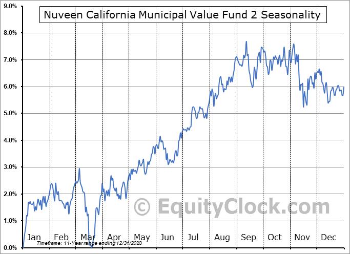 Nuveen California Municipal Value Fund 2 (NYSE:NCB) Seasonal Chart