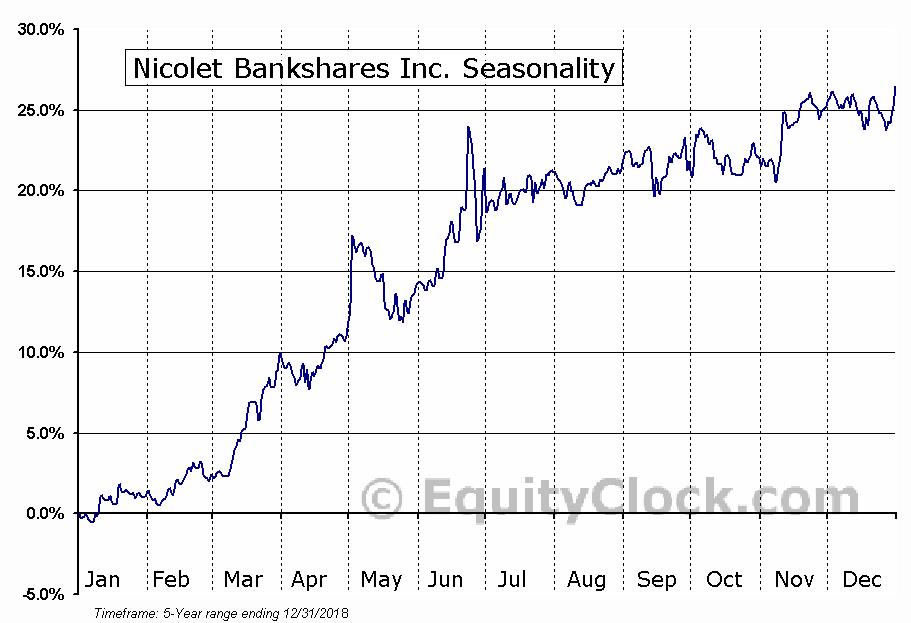 Nicolet Bankshares Inc. (NASD:NCBS) Seasonal Chart