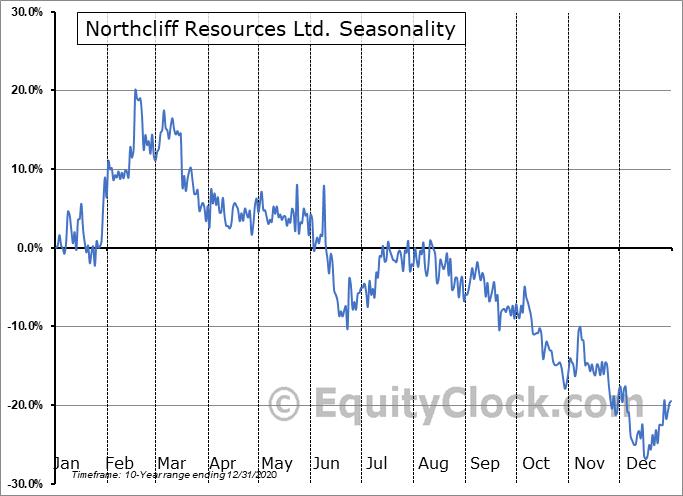 Northcliff Resources Ltd. (TSE:NCF.TO) Seasonal Chart