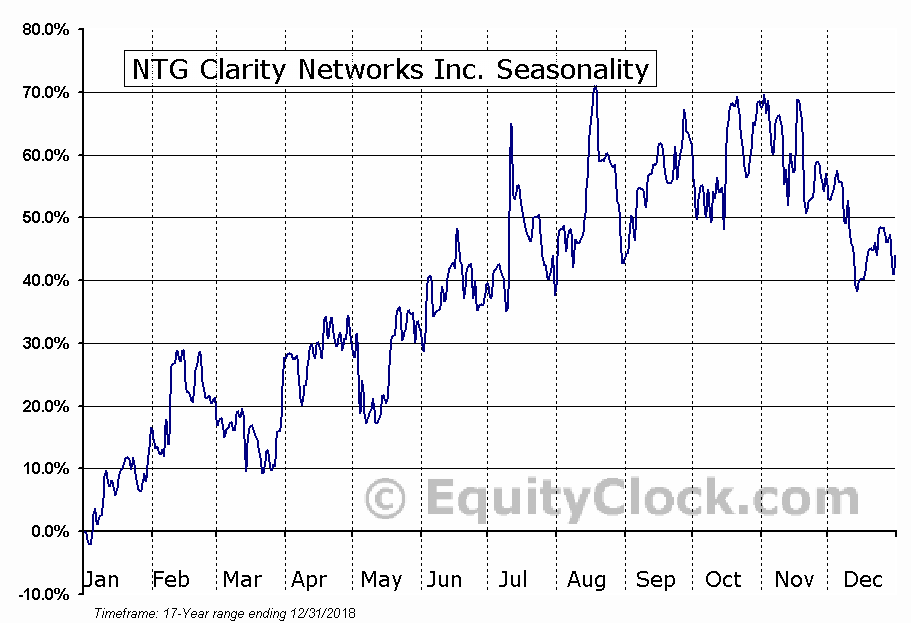 NTG Clarity Networks Inc. (TSXV:NCI.V) Seasonal Chart