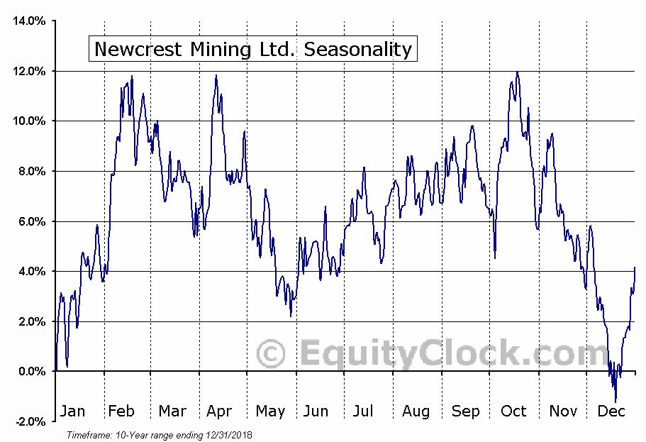 Newcrest Mining Ltd. (OTCMKT:NCMGY) Seasonal Chart