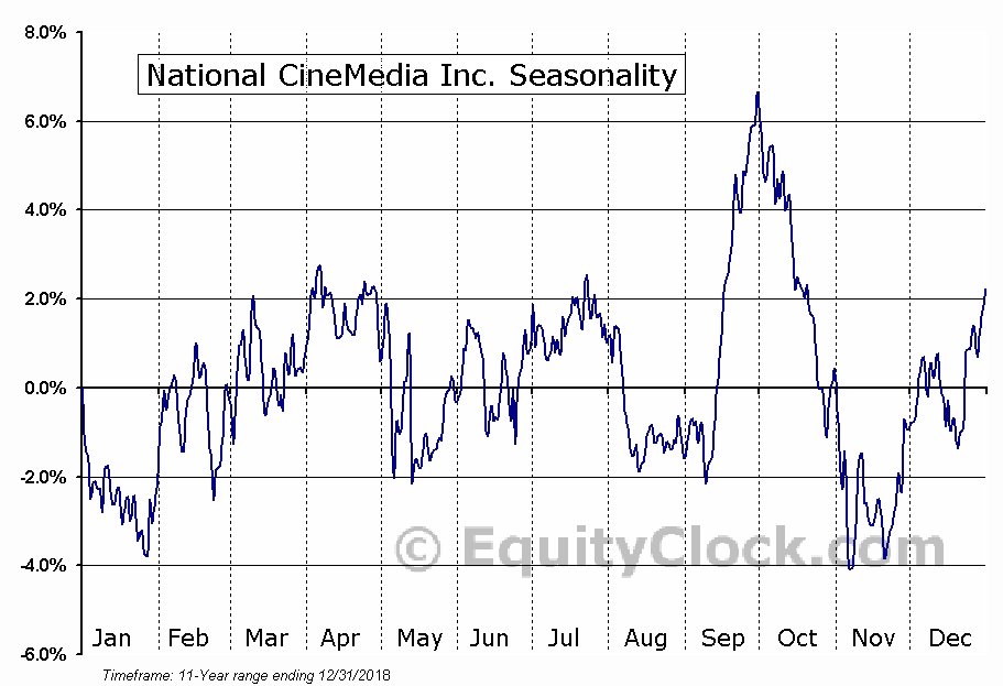 National CineMedia Inc. (NASD:NCMI) Seasonal Chart