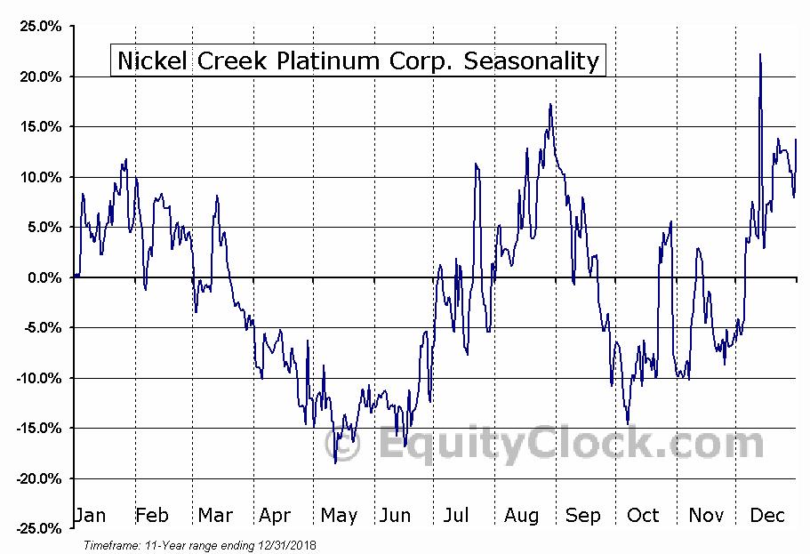 Nickel Creek Platinum Corp. (TSE:NCP.TO) Seasonal Chart
