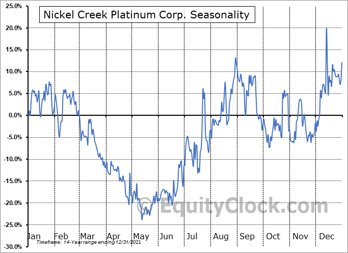 Nickel Creek Platinum Corp. (TSE:NCP.TO) Seasonal Chart