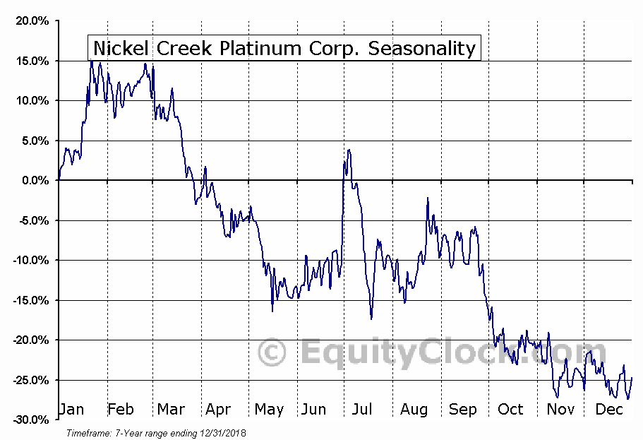 Nickel Creek Platinum Corp. (OTCMKT:NCPCF) Seasonal Chart