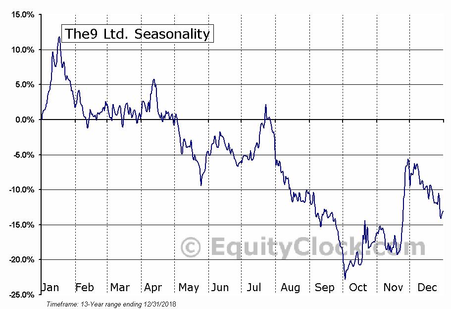 The9 Ltd. (NASD:NCTY) Seasonal Chart