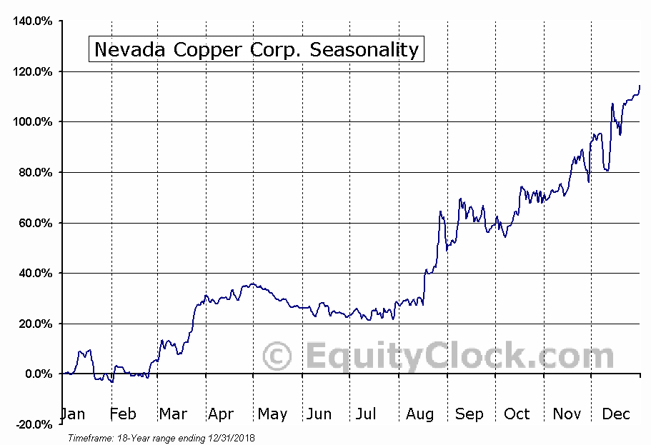 Nevada Copper (TSE:NCU) Seasonal Chart