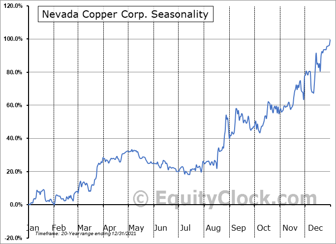 Nevada Copper Corp. (TSE:NCU.TO) Seasonal Chart