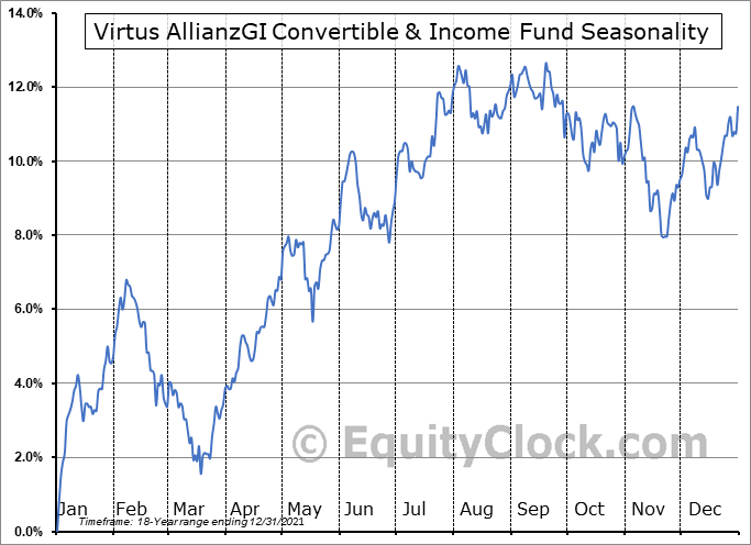 AGIC Convertible & Income Fund (NYSE:NCV) Seasonal Chart