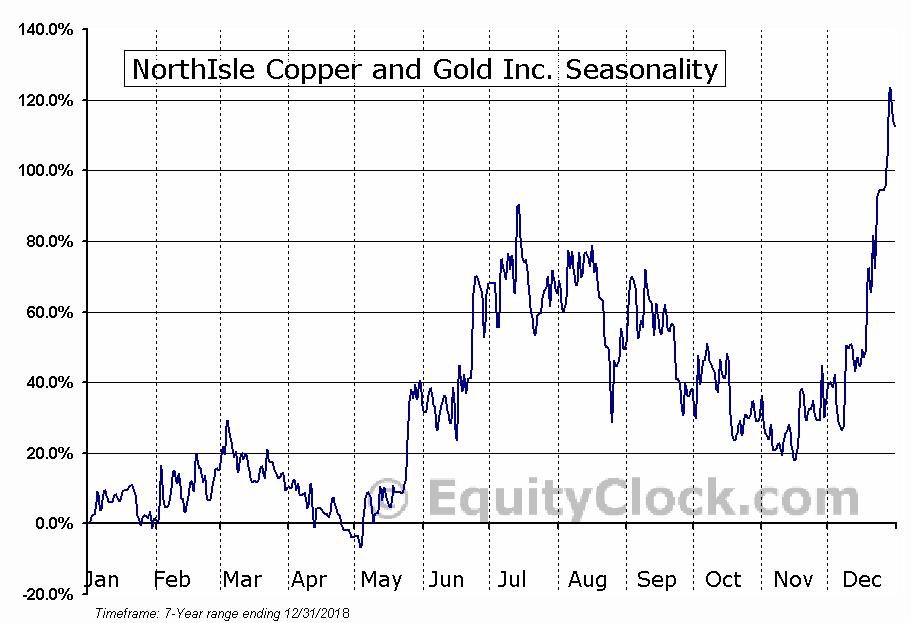 NorthIsle Copper and Gold Inc. Seasonal Chart