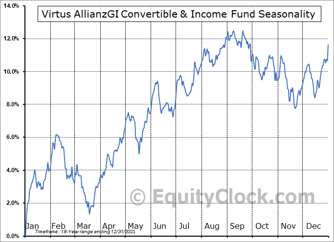 AGIC Convertible & Income Fund II (NYSE:NCZ) Seasonal Chart