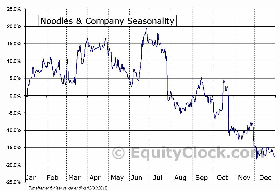 Noodles & Company (NASD:NDLS) Seasonal Chart