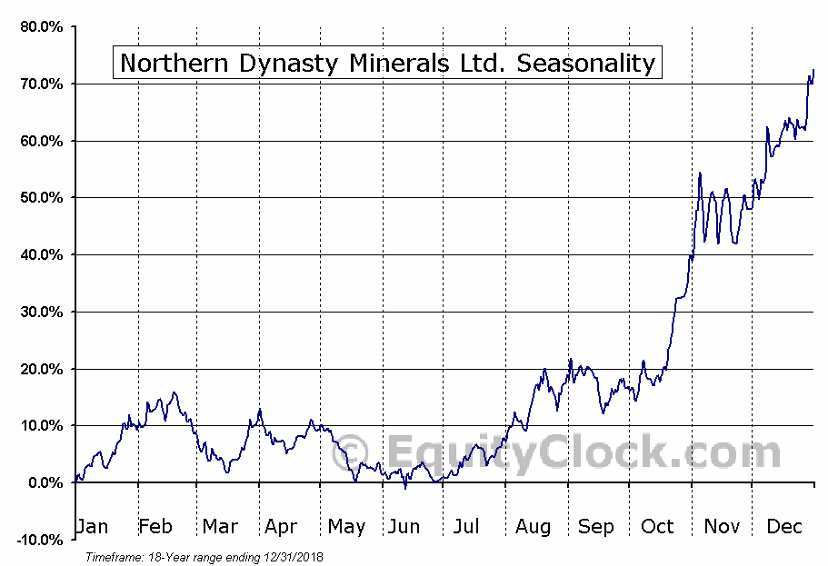 Northern Dynasty Minerals (TSE:NDM) Seasonal Chart