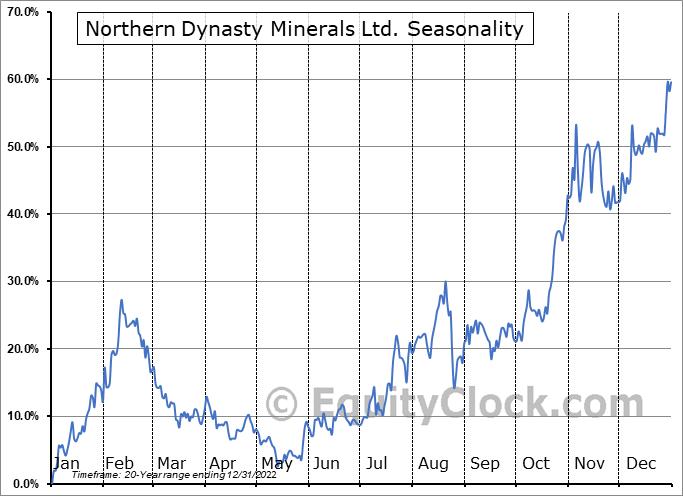 Northern Dynasty Minerals Ltd. (TSE:NDM.TO) Seasonal Chart