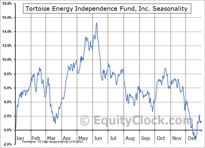 Tortoise Energy Independence Fund, Inc. (NYSE:NDP) Seasonal Chart