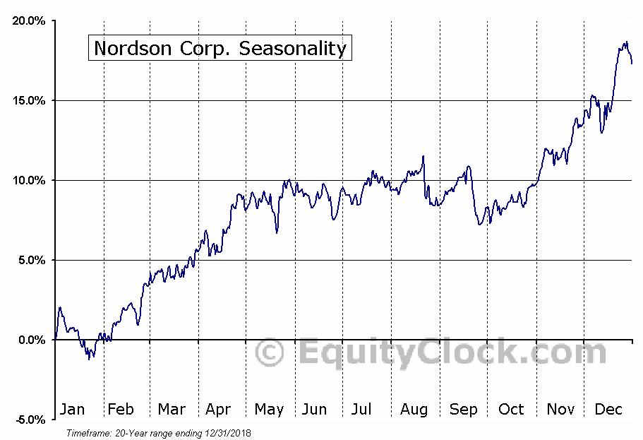 Nordson Corp. (NASD:NDSN) Seasonal Chart