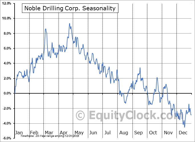 Noble Drilling Corp. (NYSE:NE) Seasonal Chart