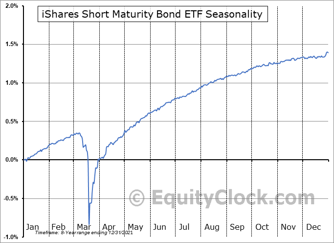 iShares Short Maturity Bond ETF (AMEX:NEAR) Seasonal Chart