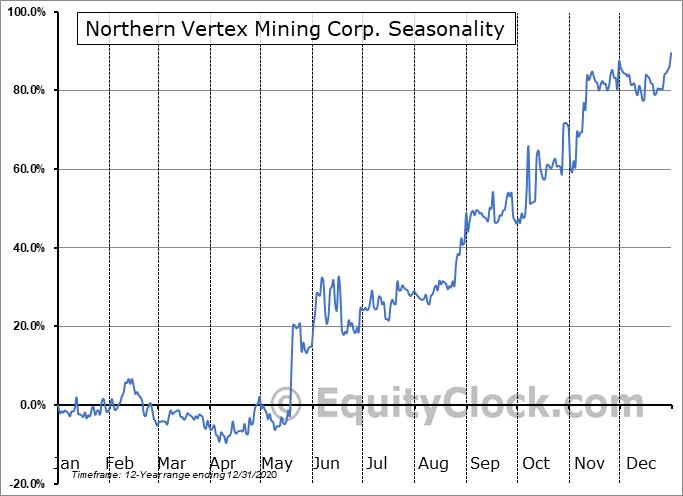 Northern Vertex Mining Corp. (TSXV:NEE.V) Seasonal Chart