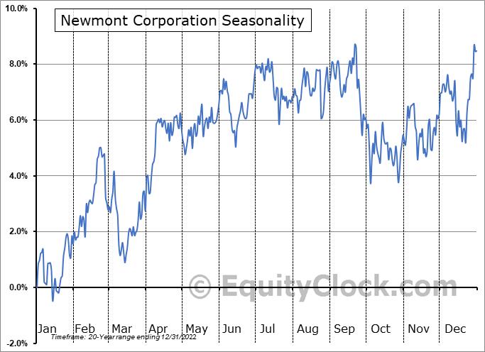 Newmont Mining Corp. (NYSE:NEM) Seasonal Chart