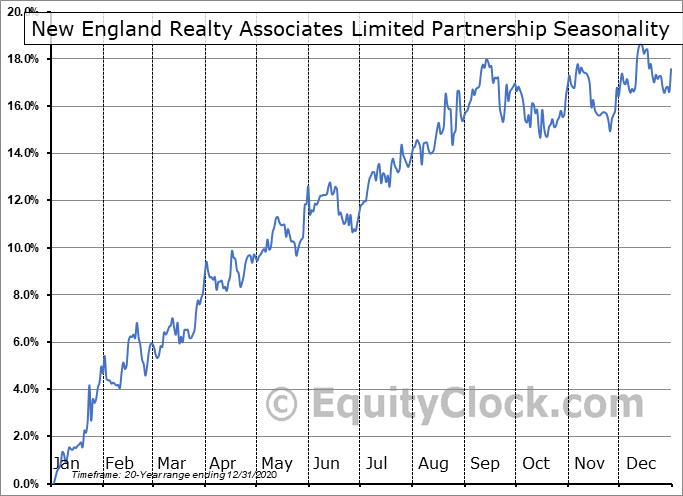 New England Realty Associates Limited Partnership (AMEX:NEN) Seasonal Chart