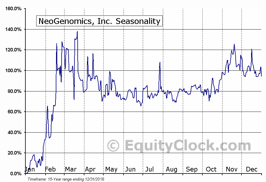 NeoGenomics, Inc. (NASD:NEO) Seasonal Chart