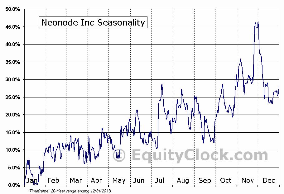 Neonode Inc (NASD:NEON) Seasonal Chart