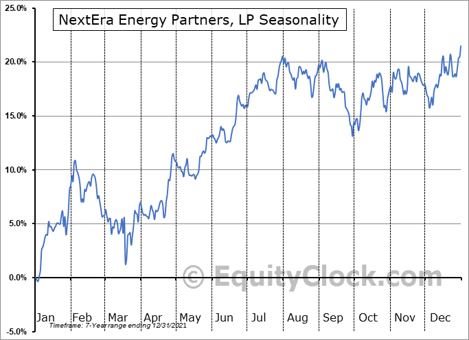 NextEra Energy Partners, LP (NYSE:NEP) Seasonal Chart