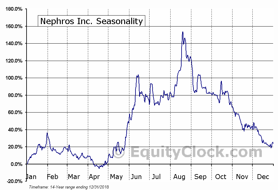 Nephros Inc. (OTCMKT:NEPH) Seasonal Chart
