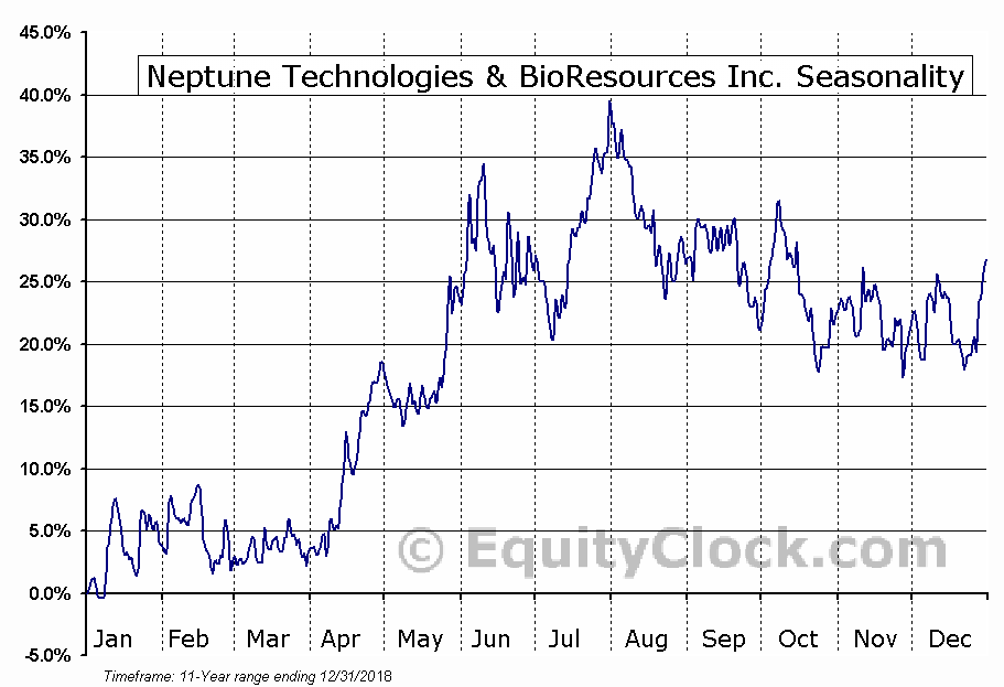 Neptune Technologies & BioResources Inc. (NASD:NEPT) Seasonal Chart