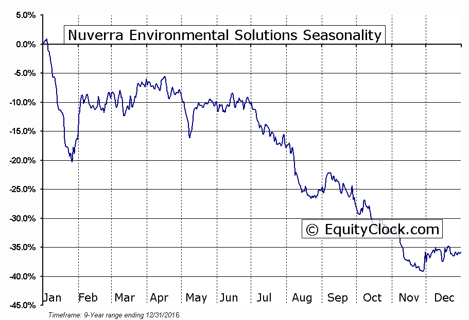 Nuverra Environmental Solutions (OTCMKT:NESCQ) Seasonal Chart