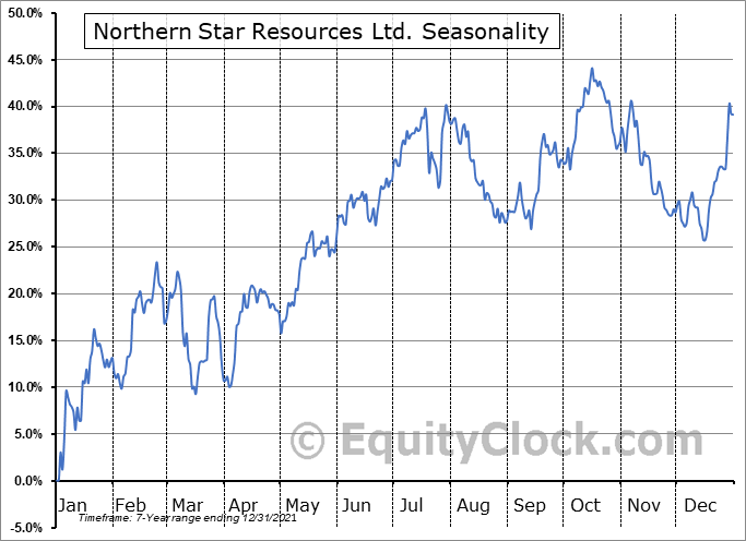 Northern Star Resources Ltd. (OTCMKT:NESRF) Seasonal Chart