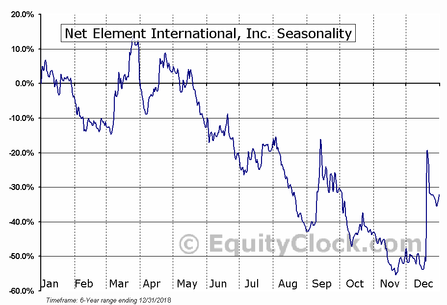 Net Element International, Inc. (NASD:NETE) Seasonal Chart
