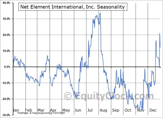 Net Element International, Inc. (NASD:NETE) Seasonal Chart