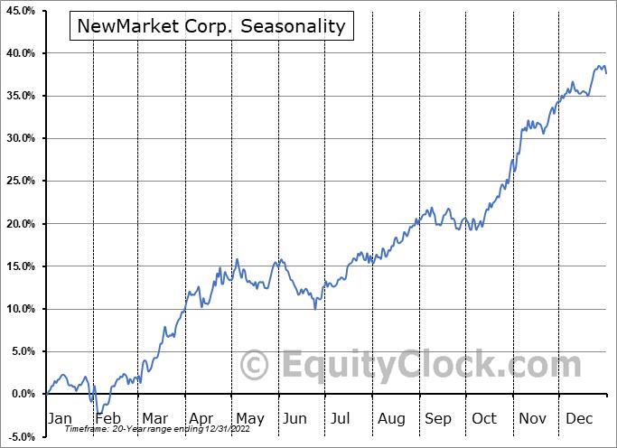 NewMarket Corp. (NYSE:NEU) Seasonal Chart