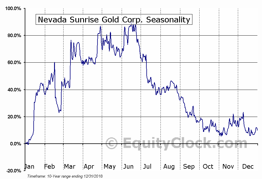 Nevada Sunrise Gold Corp. (TSXV:NEV) Seasonal Chart