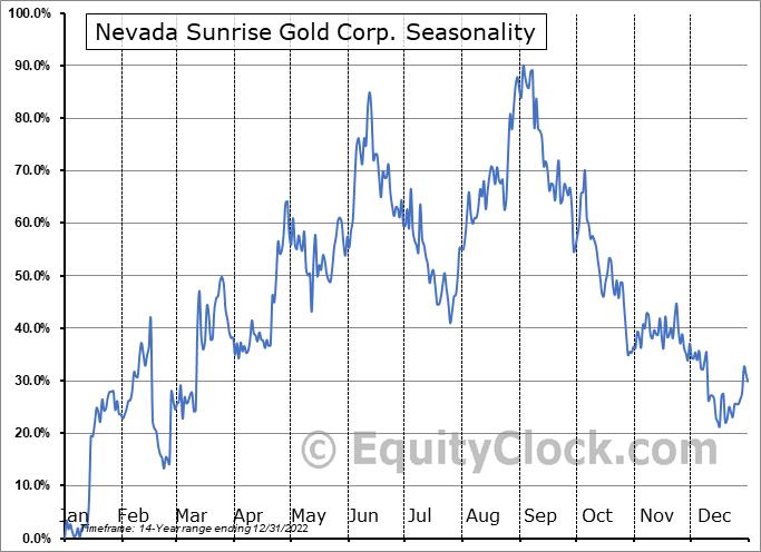 Nevada Sunrise Gold Corp. (TSXV:NEV.V) Seasonal Chart