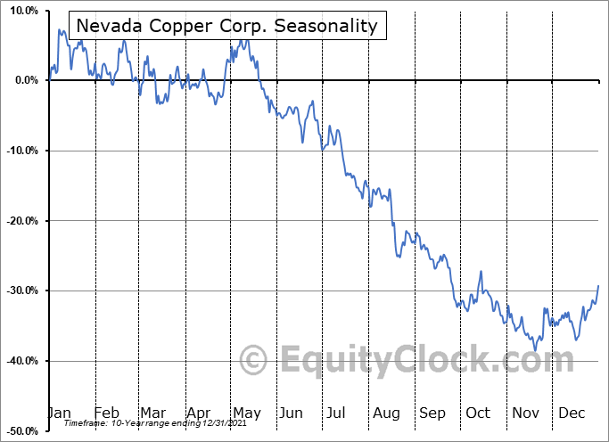 Nevada Copper Corp. (OTCMKT:NEVDF) Seasonal Chart