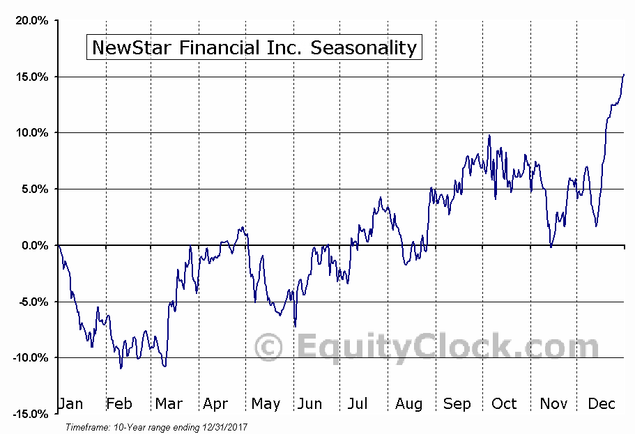NewStar Financial Inc. (NASD:NEWS) Seasonal Chart