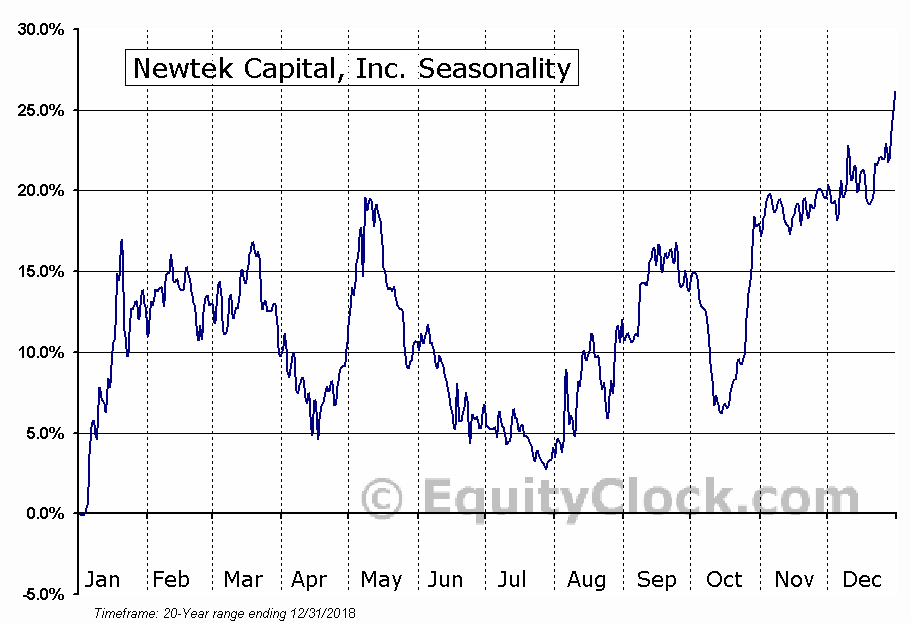 Newtek Capital, Inc. (NASD:NEWT) Seasonal Chart